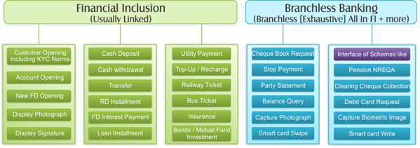 Agency Banking &/or Branchless Banking &/or Financial Inclusion