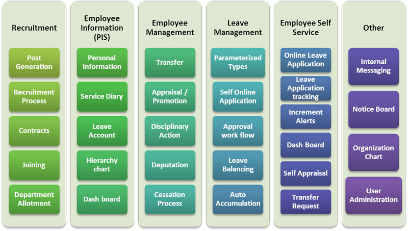 Human Resources Management Chart
