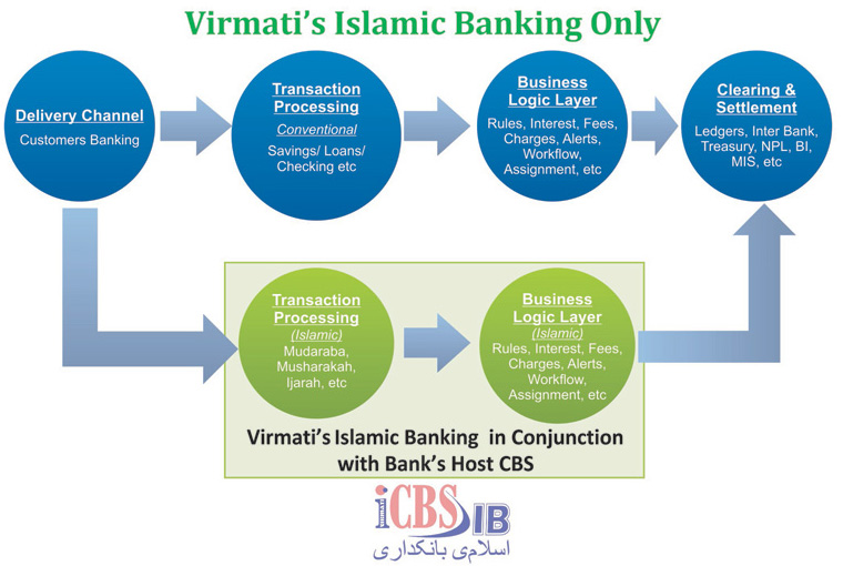 Islamic Banking Highlighted