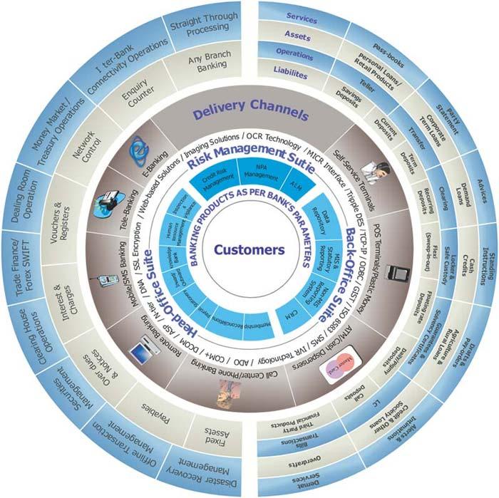 Core Banking Solutions  Virmati